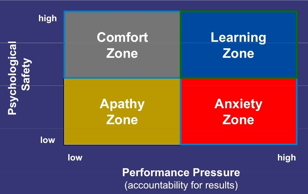 Image result for psychological safety the learning zone